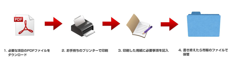 必要な項目のPDFファイルをダウンロード お手持ちのプリンターで印刷 印刷した用紙に必要事項を記入 書き終えたら市販のファイルで保管